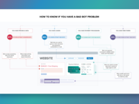 Infographic How to know if you have a bot problem