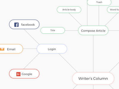 Mindmap Of Sportskeeda interface uiux words compose writer features flow sports mindmap
