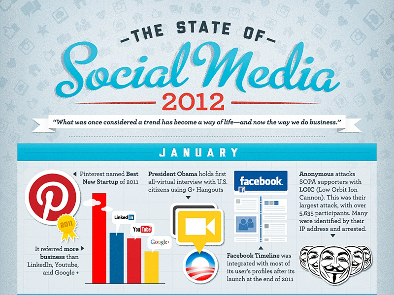 State Of Social 2012 infographic pinterest facebook obama oldie but goodie pattern script social media