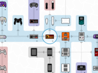 Controllers Infographic: The Sequel