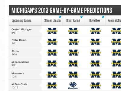 Unique Table Styles for AthlonSports.com michigan athlon sports college football tables wolverines football