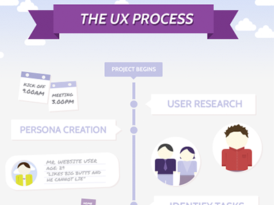 UX Process Infographic infographic ux ui vectors user experience personas timeline