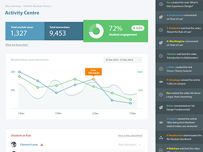 Activity Centre analytics activity dashboard ui ux vle elearning graph charts feed web app