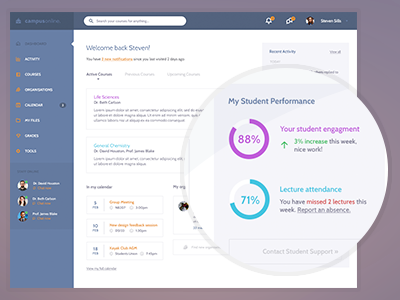 Blackboard Learn Re-design (2) ui ux dashboard chat elearning vle activity charts analytics university education homepage