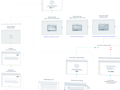 User Flow userflow wireframe sketch ux information architecture user journey user flow site map
