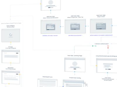 User Flow userflow wireframe sketch ux information architecture user journey user flow site map