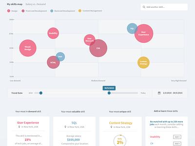 Personal Job Search Dashboard web app ux dailyui job board data job search sketch graph chart ui homepage dashboard