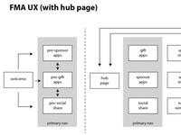 FMA UX Revamp