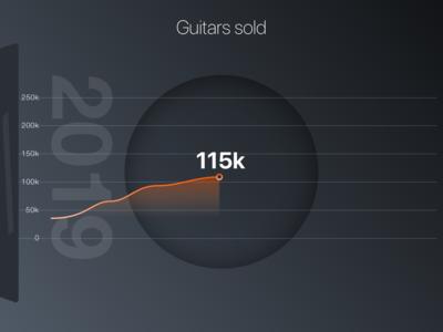 Guitar Sold / Artwork / Inspiration