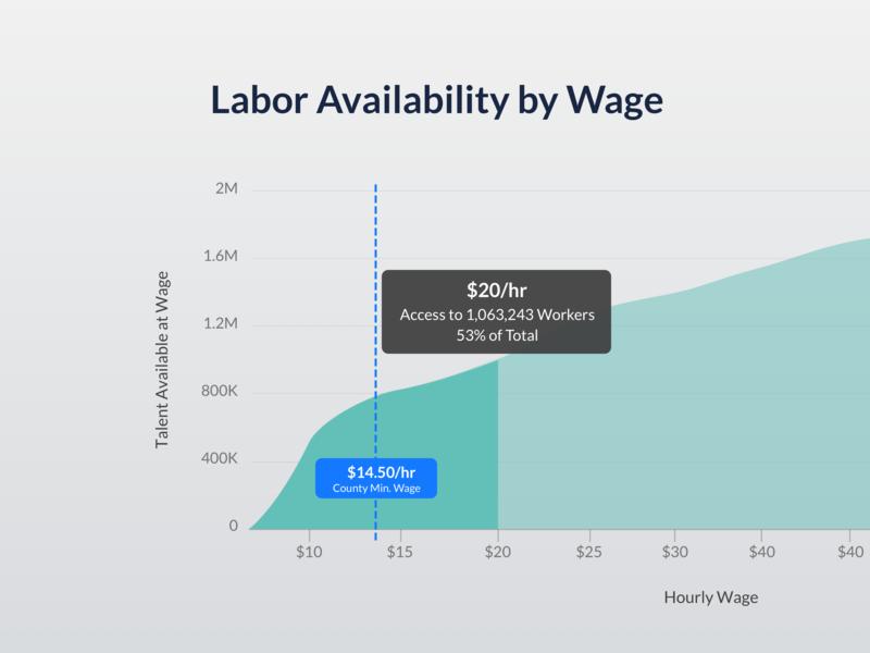Labor Availability @ Wage ui user interface data viz data