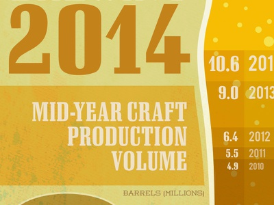 Craft Beer 2014 Stats craft beer beer stats infographic brewers association