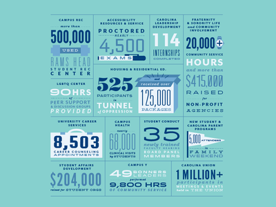 Unc Student Affairs Infographic carolina blue system grid illustration typography type infograph infographic numbers unc chapel hill