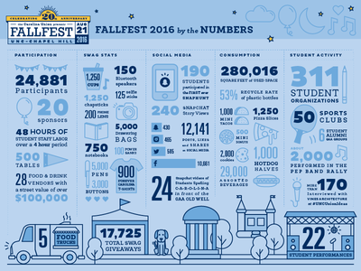 Fun FallFest Facts icons infographics infographic festival north carolina carolina blue tar heels chapel hill unc