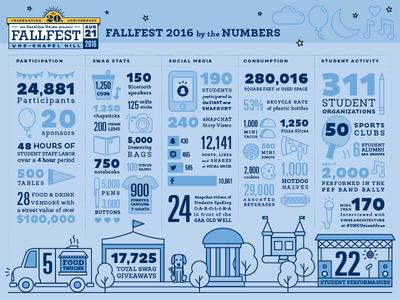 Fun FallFest Facts