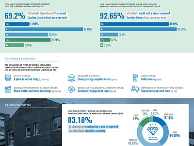 Carolina Union Feasibility Study website design web website stats chart graphs infographics unc chapel hill nc north carolina