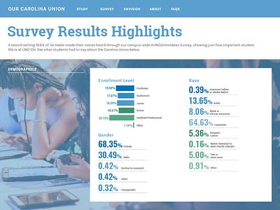 Carolina Union Feasibility Study website design website user web icons graphs graph stats infographics blue chapel hill nc north carolina