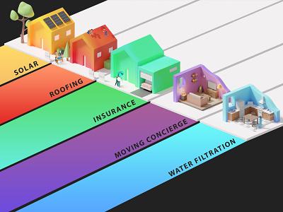 3D Home Services Houses design system graphic design visual identity illustration 3d website design branding