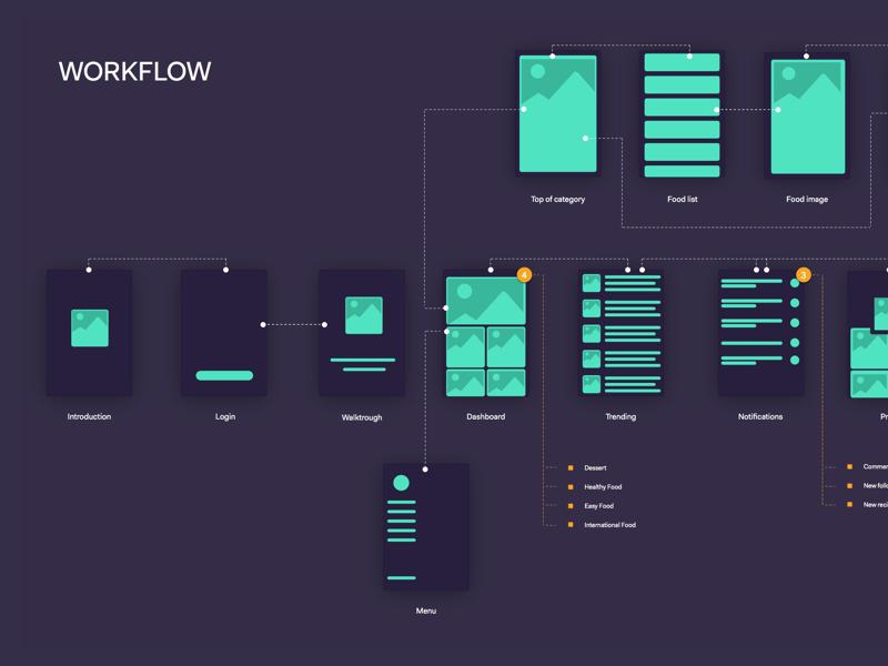 Food flow app sitemap flow paper experience user ui ux wireframe workflow