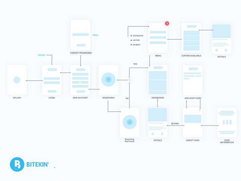Blue Workflow sitemap sketch architecture information bitekin user design app ui ux wireframe workflow