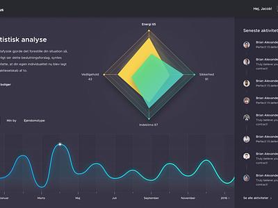 Feriehus dashboard fireart studio app home activity graphic statistics fireart ux ui dashboard