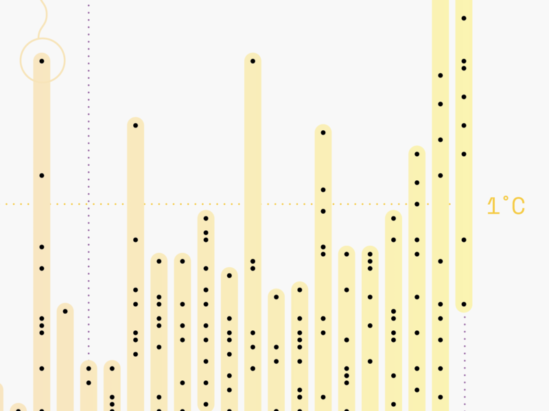 ⏳Visualising time - Work in progress⏳ yellow timeline circles circle dots pattern report illustration gradient diagram data information design graph chart data visualization infographic dataviz