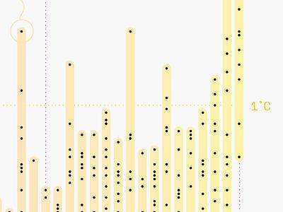 ⏳Visualising time - Work in progress⏳ yellow timeline circles circle dots pattern report illustration gradient diagram data information design graph chart data visualization infographic dataviz