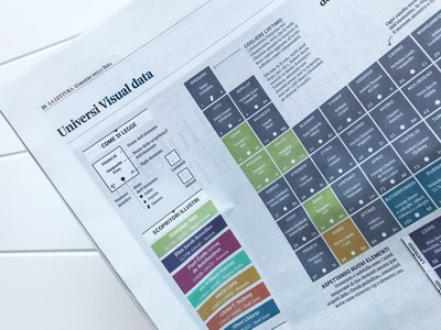 🔬The Periodic table of discoveries... 🔬 visualization newspaper la lettura illustration diagram data information design graph chart data visualization infographic dataviz periodic table