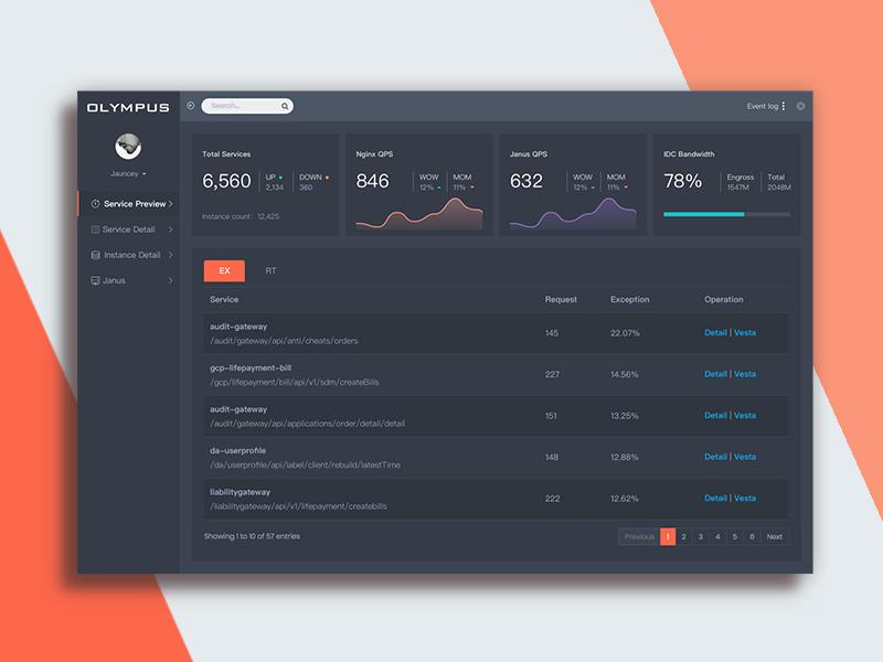 Dashboard.1 visualization product navigation mobile metrics interface grid graph form data dashboard analytics