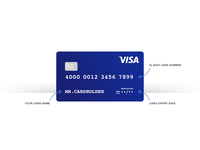 Credit Card (Rebrand)