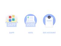 DApp, vote, Eos account