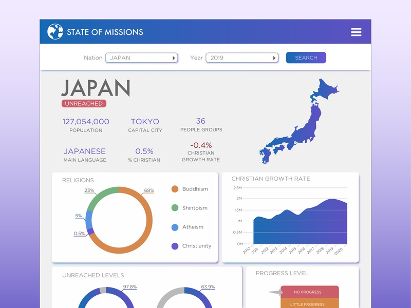Missions Dashboard Example app ui design statistics data dashboard design missions