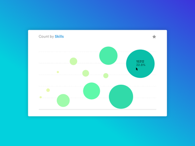 Scatter chart visualisation