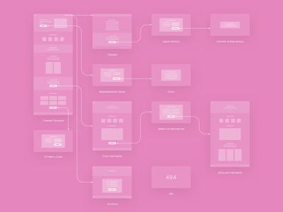 WedMemory. Sitemap. pink ux ui design web wireframes sitemap service clean wedding