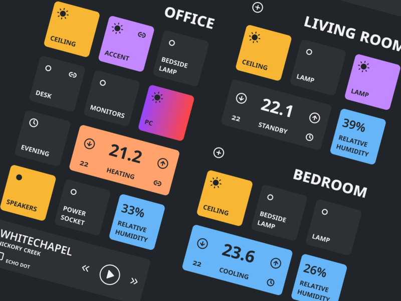 Node Red Dashboard Concept intuitive minimal ux ui figma raspberry pi arduino smarthome dashboard