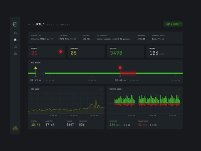 Security Dashboard widget terminal monitoring realtime device chart layout dashboard firmware security