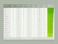 Ranking Table Design