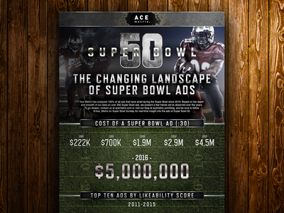 Super Bowl Ad Infographic