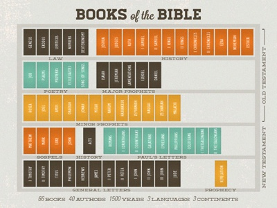 Books Of The Bible by Sel Thomson on Dribbble