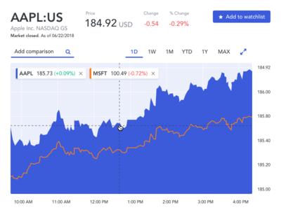 Apple Stock, data visualization trading fx stock charts graphs data visualization