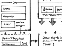 Sketch Wireframes