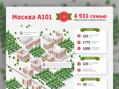 Infographics for A101  illustration forest buildings infographics a101