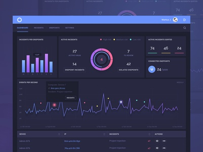 ReaQta-Hive dashboard wordpress case study platform software cyber security grid bootstrap responsive b2b data dash dashboard