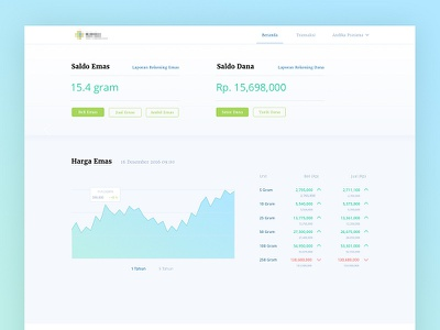 Gold Investment Dashboard apps web dashboard gold
