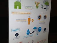 World Bank Agriculture Global Practice Infographic