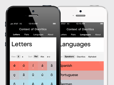 Context of Diacritics diacritics type design typography website responsive research