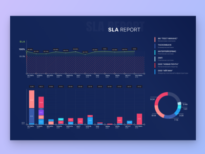 SLA Report / graphics