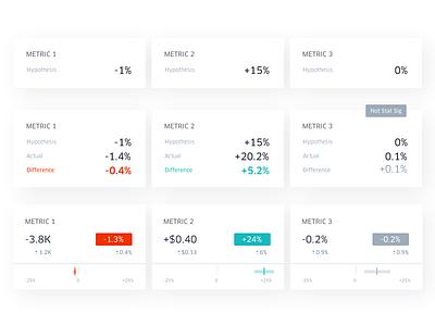 Experimentation Analysis: Performance Summary marketplace product design ui uber design uber card dataviz data visualization analysis experimentation