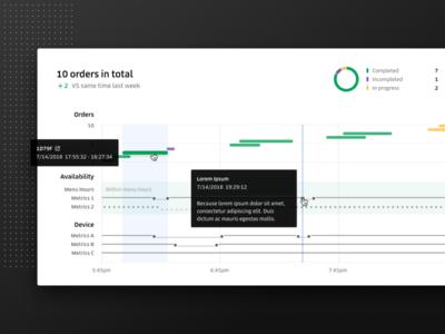 Restaurant Chronicle: Uber Eats Debugging Tool uber design uber data visualization web tool insights analysis debugging