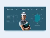 Performance stats, LPGA golf player - Minjee Lee