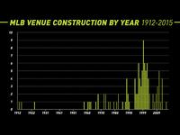 MLB Graph
